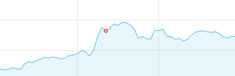 Visualize Data in HTML5 with HumbleFinance