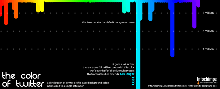 Twitter Users by Background Color