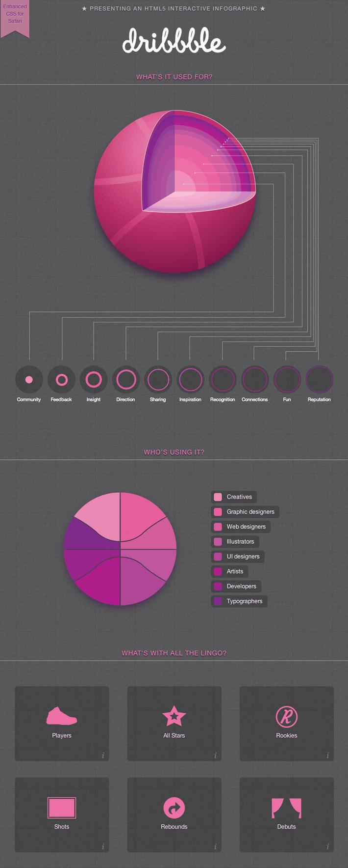 Dribbble.com Infographic