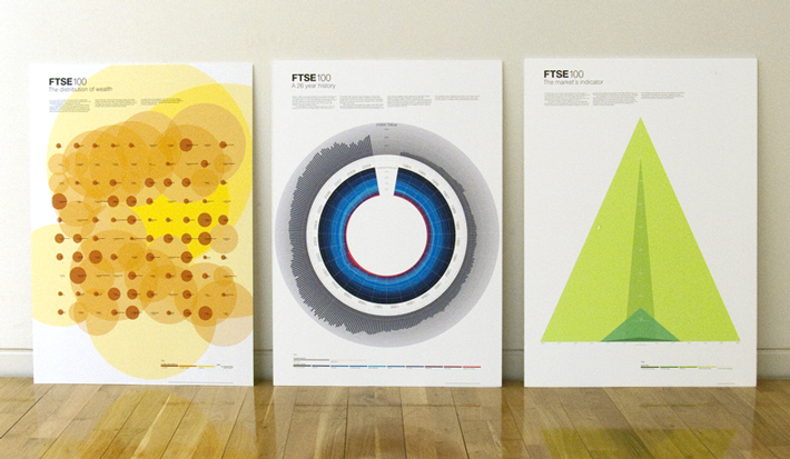 FTSE 100 Posters