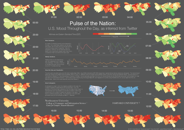 Pulse of the Nation Overview