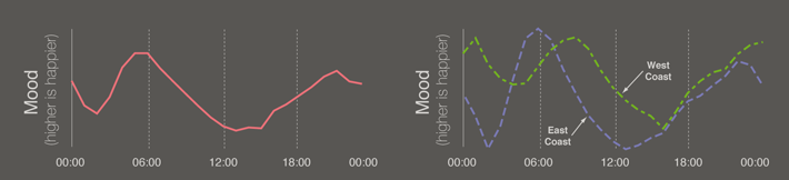 Mood Variations