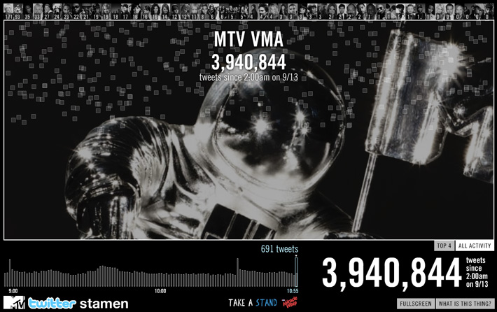 MTV 2010 VMA Twitter Tracker All Activity