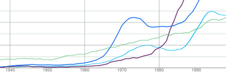 The Google Books Ngram Viewer
