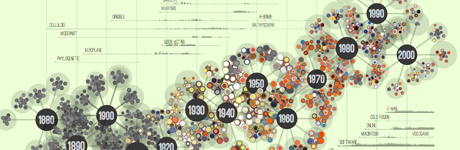 Visualizing 138 Years of Popular Science Magazine